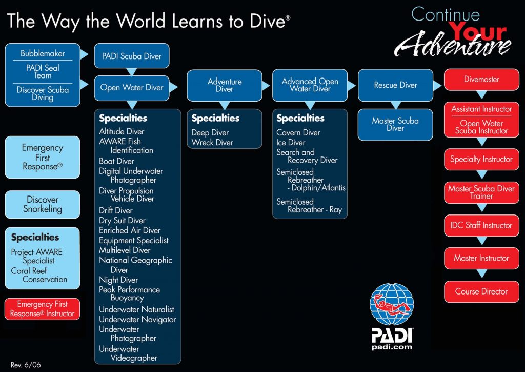 PADI Continued Education courses